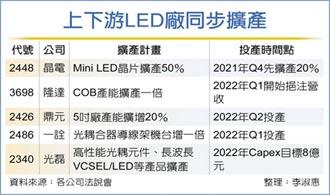LED、感測元件廠 掀擴產潮