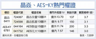 晶焱、AES-KY 投信力挺