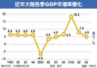 陸第三季GDP年增率 意外跌破5%