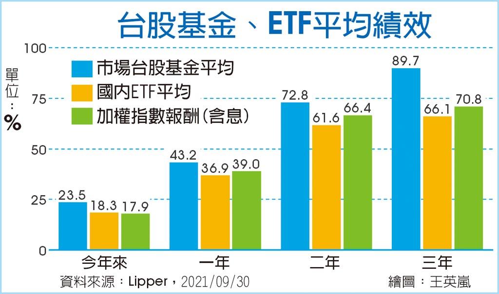 台股基金、ETF平均績效