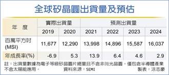 SEMI:矽晶圓出貨 強到2024