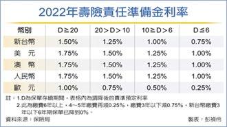 明年壽險保單責準利率 不動