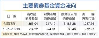 投資級企業債獨秀 連31周吸金