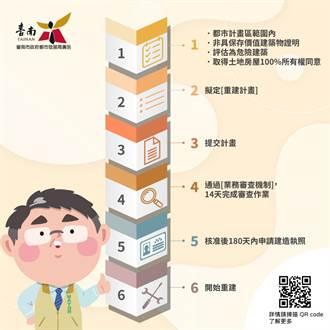 台南危老房屋重建祭多重獎勵 4年已核定163案