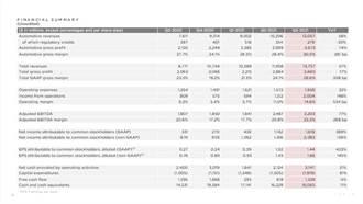 特斯拉2021第3季財報 淨利成長高達 45% 創下多項新記錄