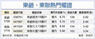 台灣權王-各擁利多 東鹼東聯權證熱