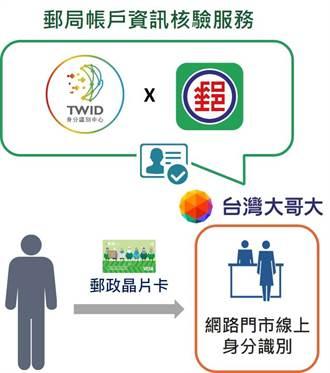 TWID身分識別中心「郵局帳戶資訊核驗服務」將上線 台灣大哥大搶頭香