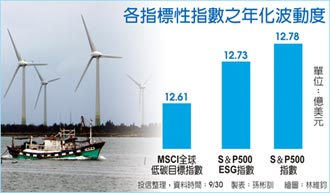 綠天鵝來襲ESG多元資產飛躍