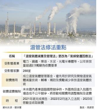 288家碳排大戶 將繳納碳費