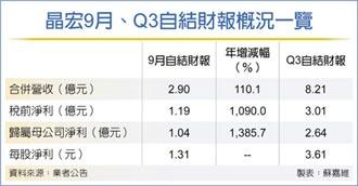 晶宏Q3獲利2.64億 賺贏上半年