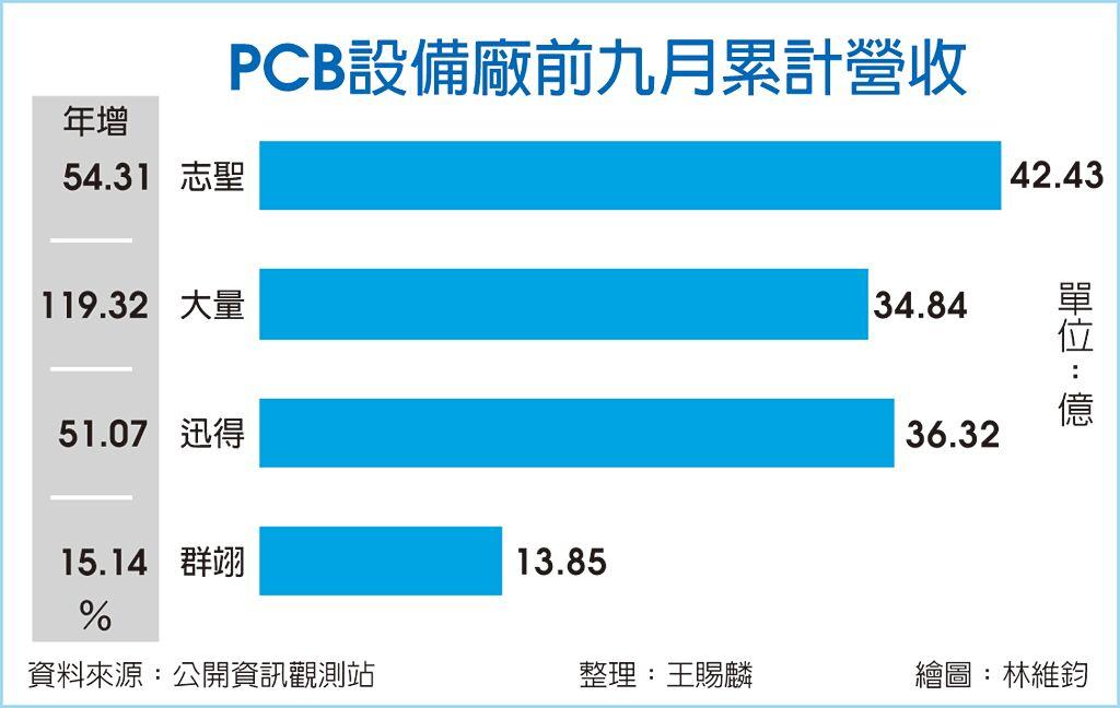 PCB廠拚擴產 明年不看淡