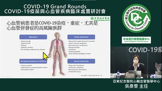 1成新冠肺炎患者出現心律不整 死亡風險增