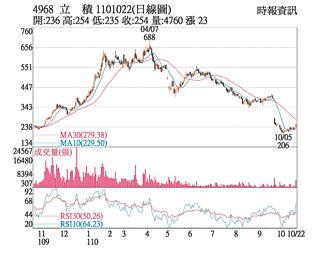 熱門股-立積 攻上漲停收復月線