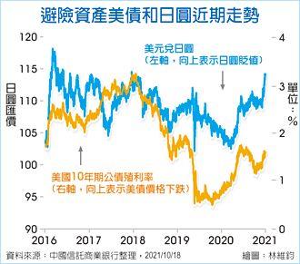 外匯探搜-美停滯性通膨疑慮起 主要貨幣輪動操作
