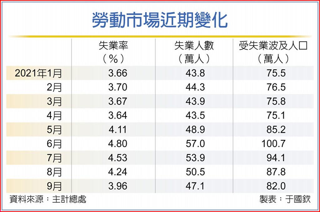 9月失業率 五個月最低