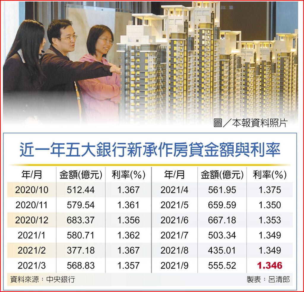 五大行新房貸 9月利率創低