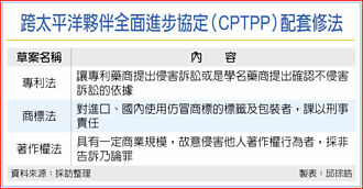 CPTPP配套最後一塊拼圖 智財三法 拚本會期三讀