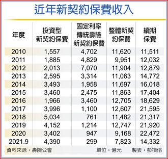 銀行保單占比 估11年新高