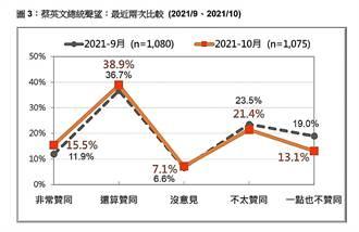 民調:蔡英文重獲過半數認可 脫離五月來的執政困境