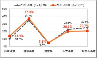八成一民眾肯定政府防疫表現 蘇內閣重獲過半支持