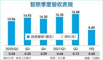 智原Q3營業利益 估季增逾五成