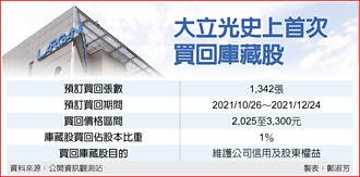 今日起至12月24日 大立光首次實施庫藏股