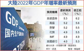 房地產去槓桿政策過猛 高盛下修陸明年GDP成長率至5.2%