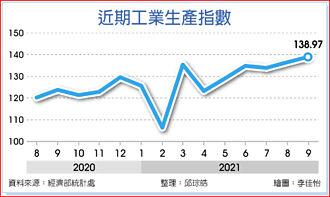 連20紅 9月工業生產指數創新高