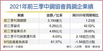產銷兩旺 陸鋼企獲利倍增