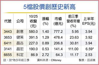 5檔中小型股價 登新高