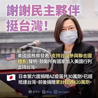 美支持台灣參與聯合國 蔡英文:感謝民主夥伴挺台灣