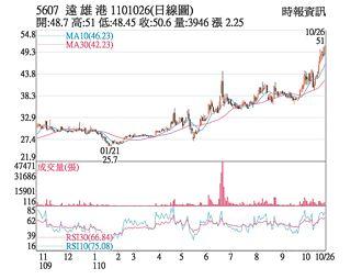 熱門股-遠雄港 驚驚漲創波段高