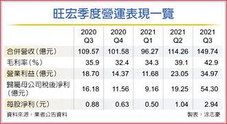 吳敏求:記憶體明年會再漲價