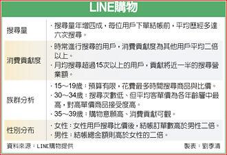 LINE購物:搜尋比價成網購常態