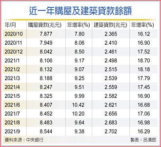 房贷、土建融余额 9月续创高