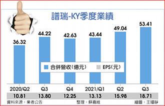 譜瑞Q3犀利 啟動庫藏大計 將買回700張自家股
