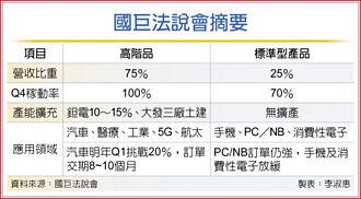 36.79元 國巨前三季EPS贏去年