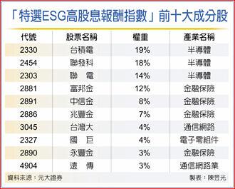 元大ESG高股息N 下周上市